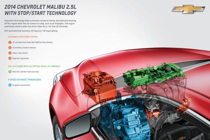 Đánh giá động cơ xe Chevrolet Malibu 2014
