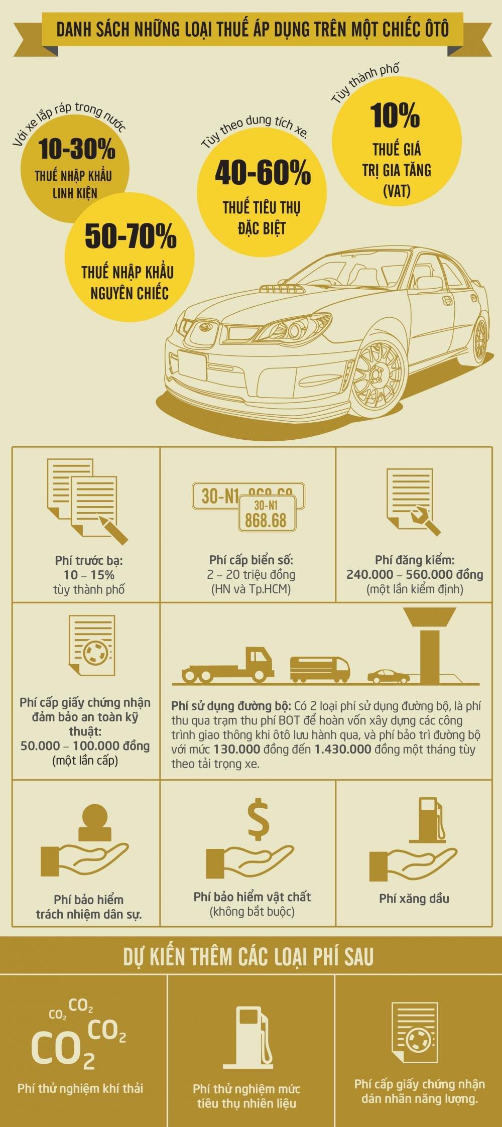 Các loại thuế, phí trên một chiếc ô tô.