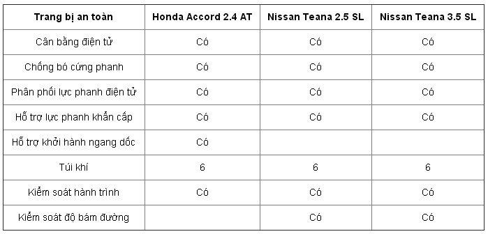 So sánh các trang bị an toàn của Honda Accord và Nissan Teana.