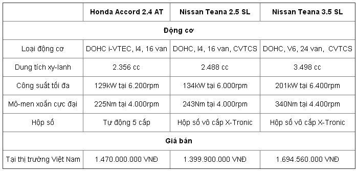 So sánh động cơ và giá bán của Honda Accord và Nissan Teana.