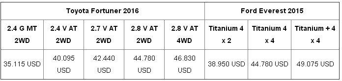 So sánh Toyota Fortuner 2016 và Ford Everes 2015 về giá bán.