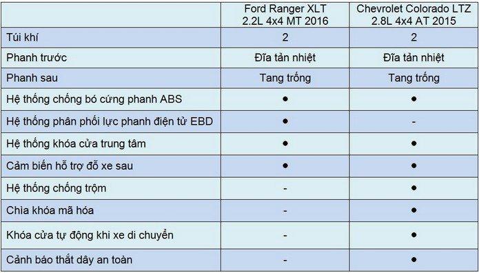 So sánh Ford Ranger 2016 và Chevrolet Colorado 2015 về trang bị an toàn.