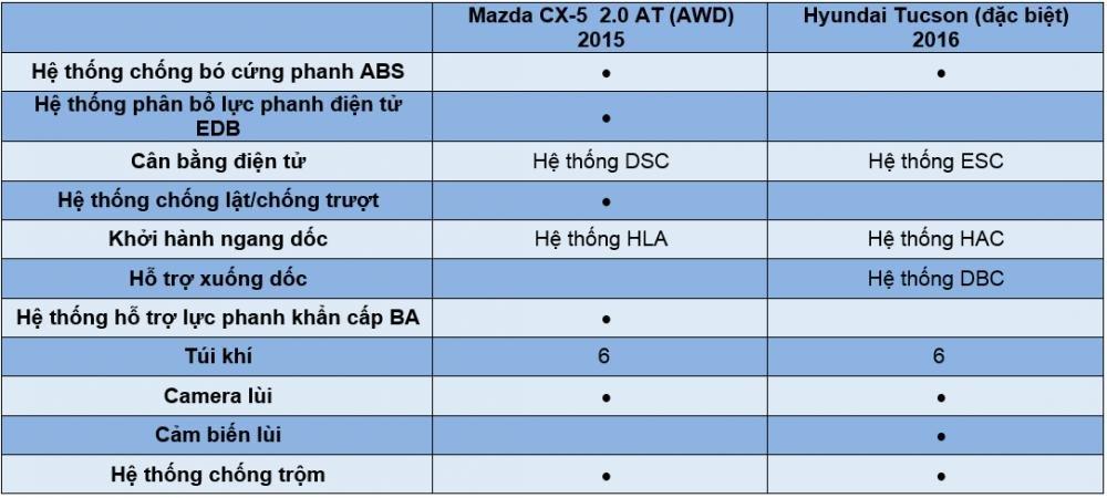 So sánh Hyundai Tucson 2016 và Mazda CX-5 về trang bị an toàn.