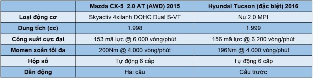 So sánh động cơ của Hyundai Tucson 2016 và Mazda CX-5 2015.
