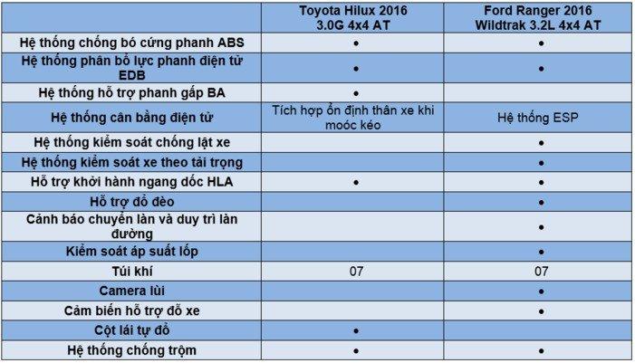 So sánh xe Ford Ranger 2016 và Toyota Hilux 2016 về trang bị an toàn.