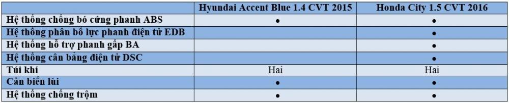 So sánh xe Hyundai Accent Blue 2015 và Honda City 2016.
