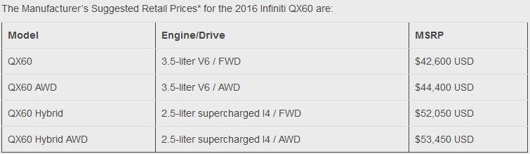 Với hệ dẫn động FWD, Infiniti QX60 2016 có giá từ 52.050 USD