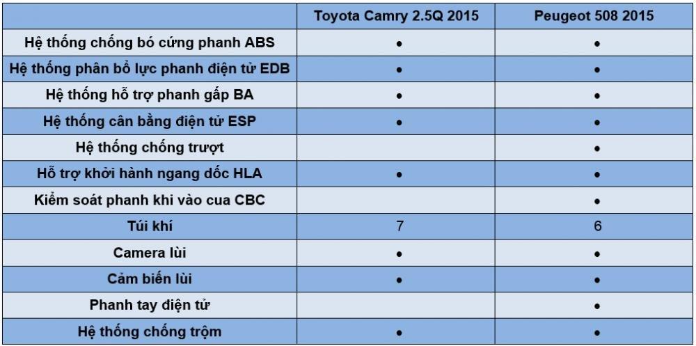 So sánh xe Toyota Camry 2.5Q 2015 và Peugeot 508 2015 về trang bị an toàn,