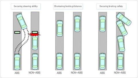 Tác dụng của hệ thống phanh ABS.