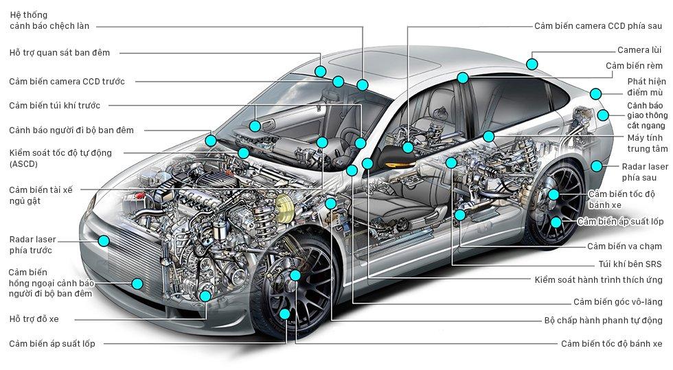Tìm hiểu vị trí đặt cảm biến trên xe hơi.