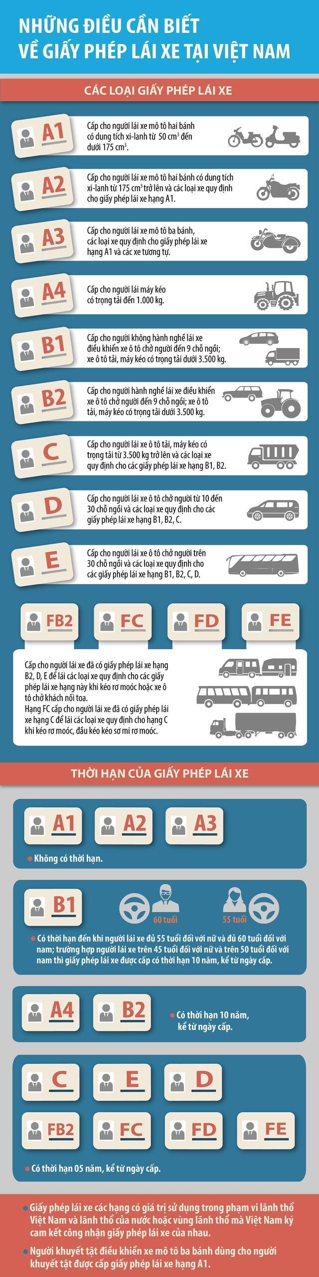 Tất tần tật về giấy phép lái xe ở Việt Nam.