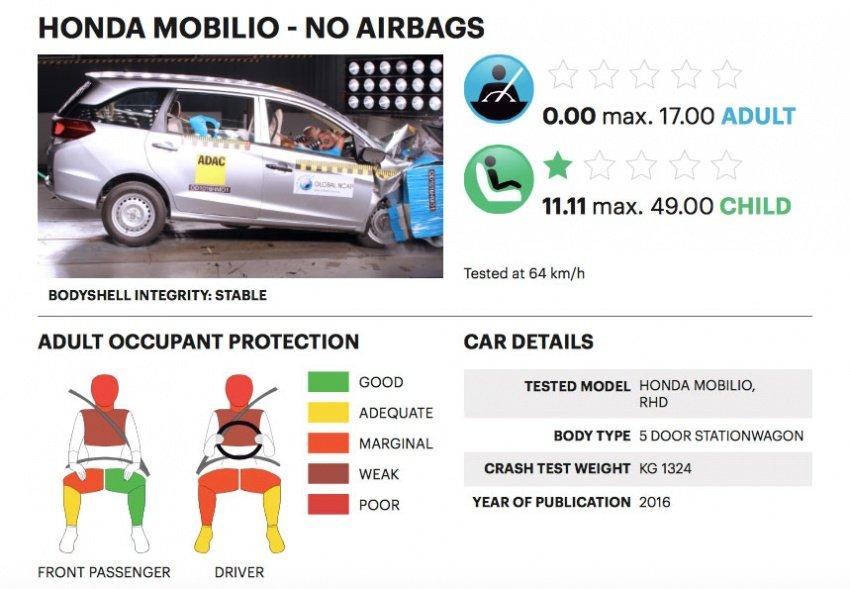 Honda Mobilio gây thất vọng lớn về độ an toàn a2