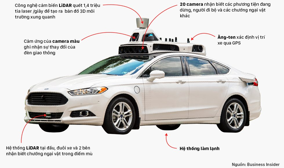Tìm hiểu những công nghệ trên xe tự hành.