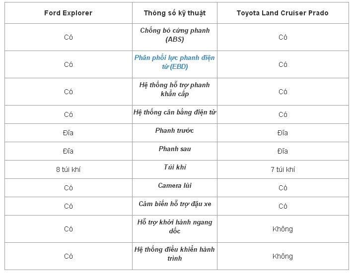 Toyota Land Cruiser Prado ít hơn Ford Explorer 1 túi khí và không có hệ thống khởi hành ngang dốc cũng như điều khiển hành trình.