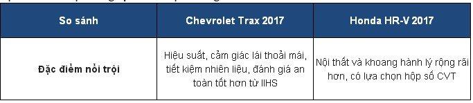 So sánh xe Chevrolet Trax 2017 và Honda HR-V 2017.