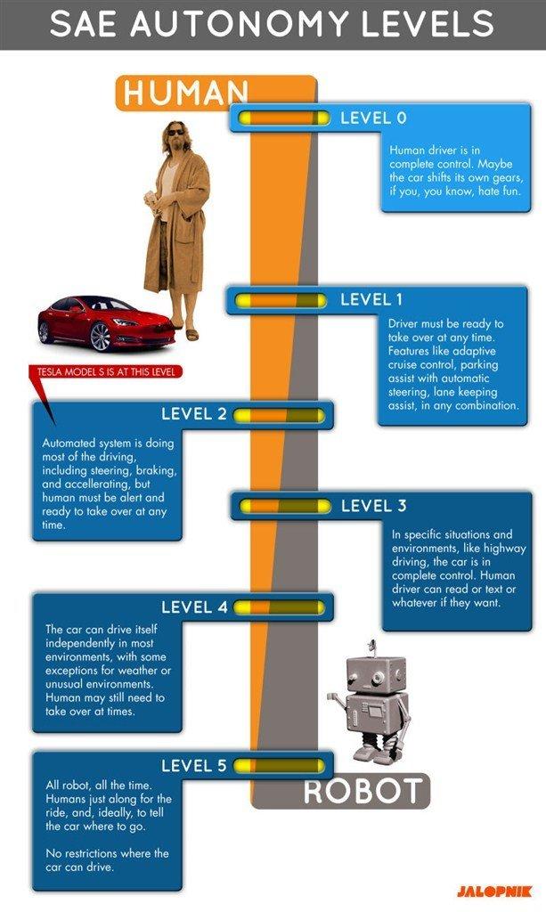 Thang đo mức độ tự động hóa của Hiệp hội kỹ sư ô tô thế giới.