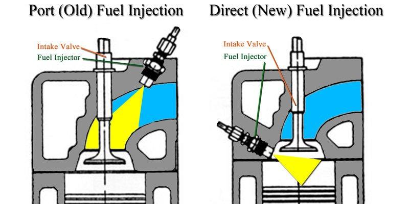 Tìm hiểu lợi và hại của công nghệ phun xăng trực tiếp trên xe hơi 1