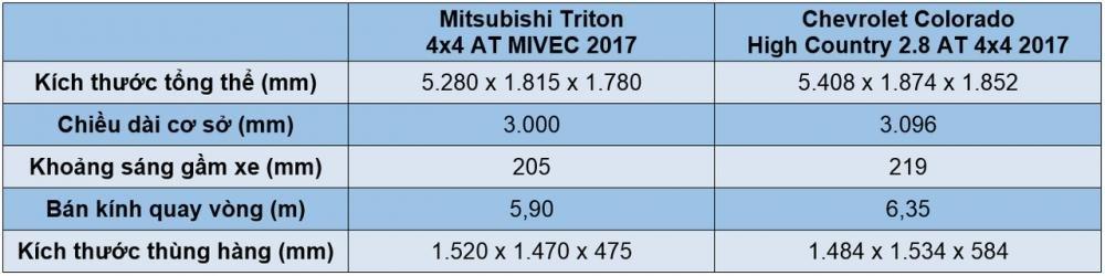 So sánh ngoại thất xe Mitsubishi Triton MIVEC 2017 và Chevrolet Colorado High Country 2017.