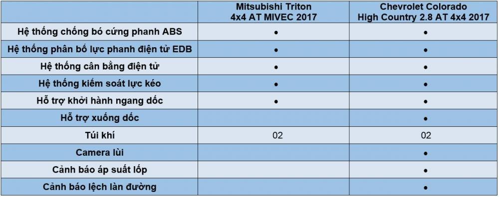 So sánh tính năng giải trí Mitsubishi Triton MIVEC 2017 và Chevrolet Colorado High Country 2017 3