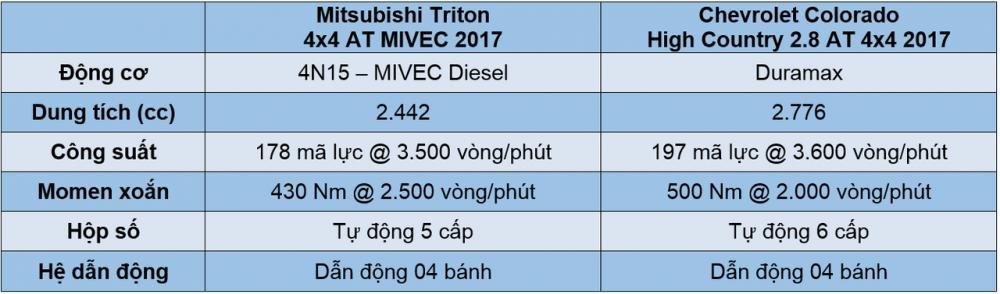 So sánh khả năng vận hành của Mitsubishi Triton MIVEC 2017 và Chevrolet Colorado High Country 2017 - Xe đại chúng và xe off-road 3