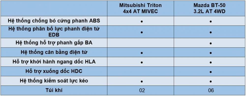 So sánh Mitsubishi Triton MIVEC 2017 và Mazda BT-50 2016 về trang bị an toàn.