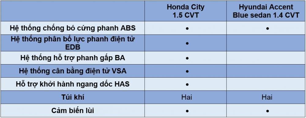 So sánh xe Honda City 2017 vs Hyundai Accent 2017 về trang bị an toàn.