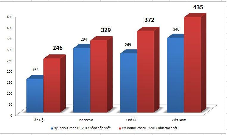 So sánh giá bán Hyundai Grand i10 2017 tại thị trường Việt Nam và quốc tế .