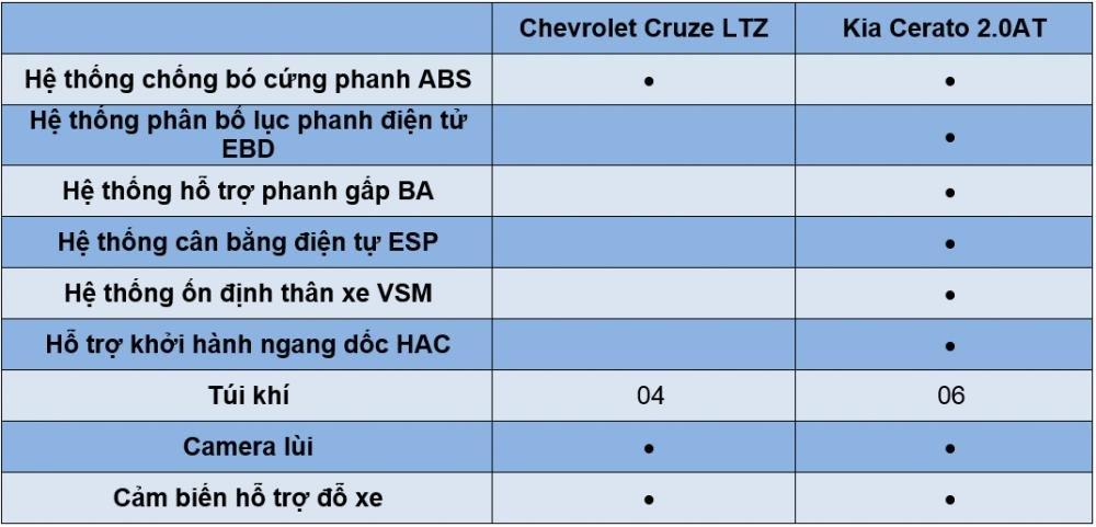 So sánh xe Chevrolet Cruze 2017 và Kia Cerato 2017 về tính năng an toàn.