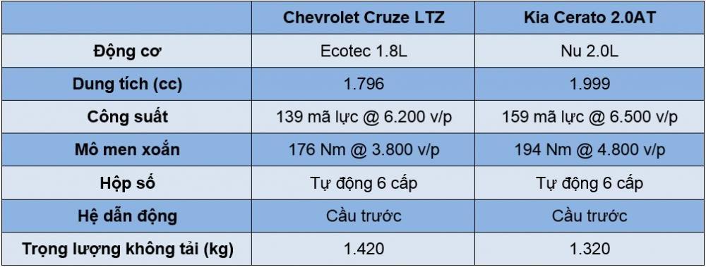 So sánh xe Chevrolet Cruze 2017 và Kia Cerato 2017 về sức mạnh.