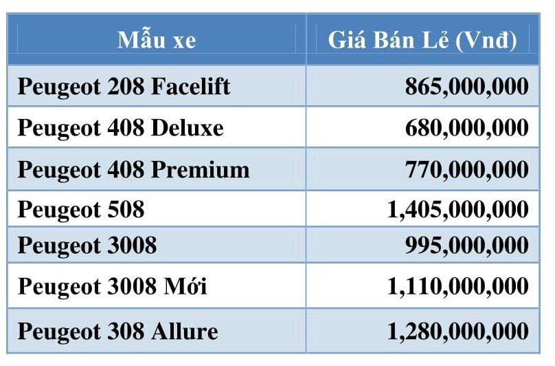 Bảng giá xe Peugeot từ 1/8/2017.
