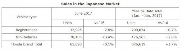 Nửa đầu năm 2017: Doanh số toàn cầu của Honda tăng 1,7%.