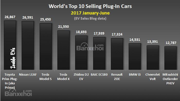 6 tháng đầu năm 2017, Toyota Prius Prime là mẫu xe plug-in bán chạy nhất trên toàn cầu 1