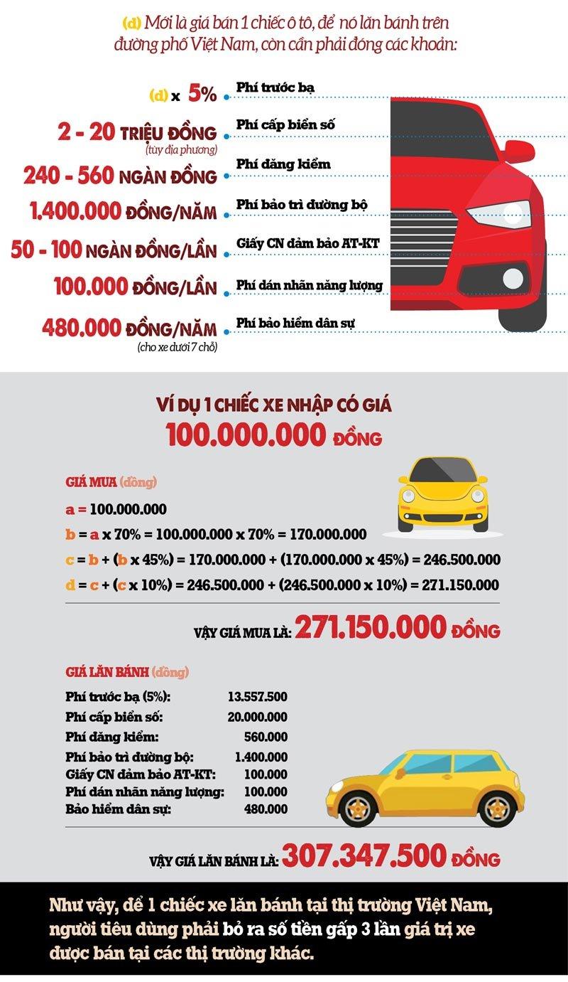 """Giá ô tô ở Việt Nam vẫn cao ngất ngưởng dù """"bão giảm giá xe đang hoành hành"""" a3"""