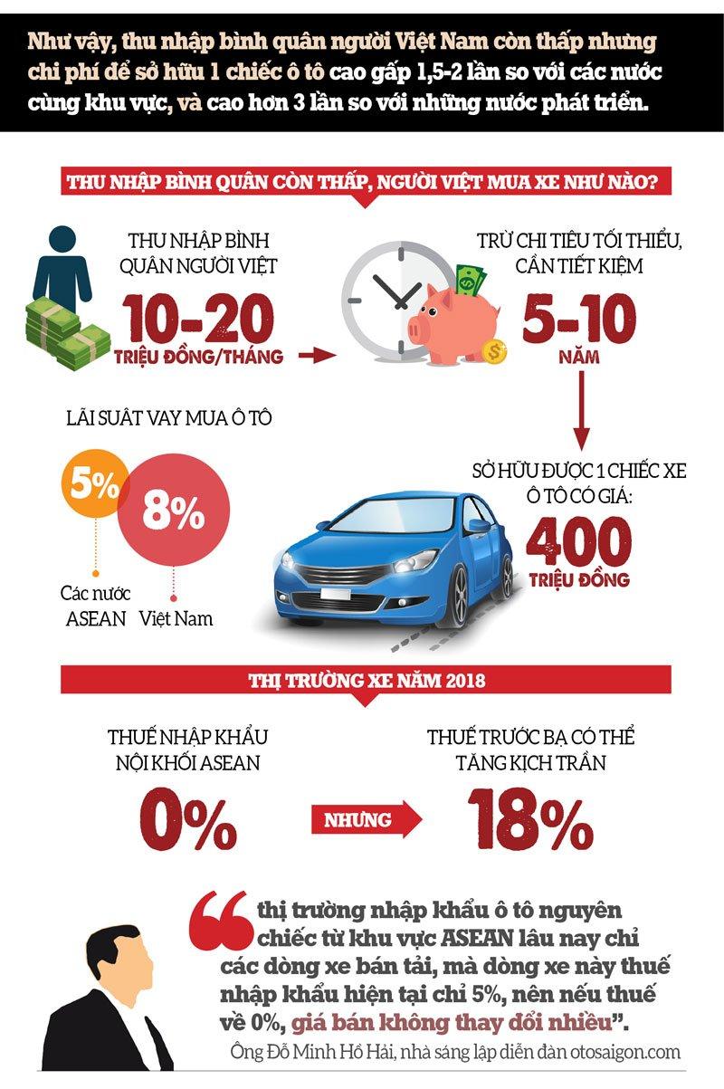 """Giá ô tô ở Việt Nam vẫn cao ngất ngưởng dù """"bão giảm giá xe đang hoành hành"""" a4"""