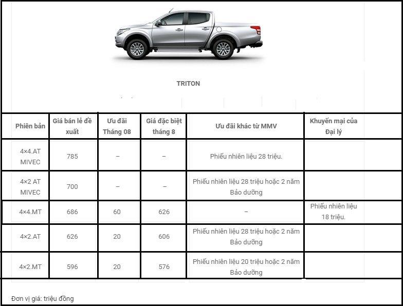 Trong tháng 8, xe Mitsubishi giảm giá mạnh tới 180 triệu 07