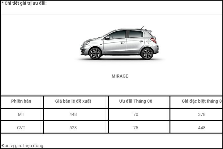 Trong tháng 8, xe Mitsubishi giảm giá mạnh tới 180 triệu 09