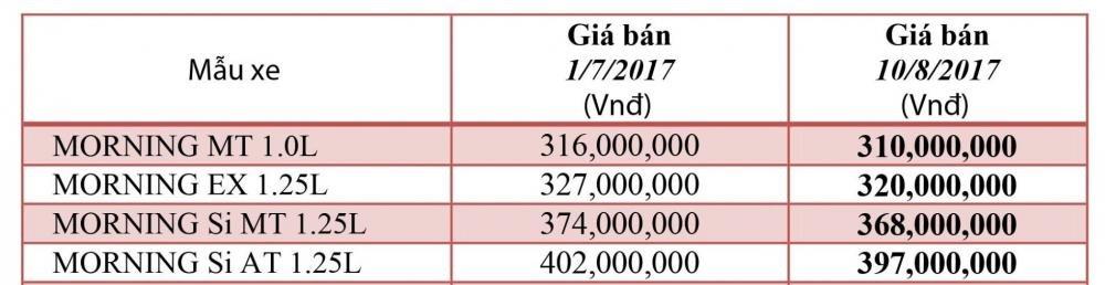 Kia Morning đua với Hyundai Grand i10 bằng việc tiếp tục giảm giá bán tại Việt Nam a2