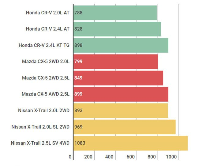 So sánh giá xe Honda CR-V, Mazda CX-5 và Nissan X-Trail.