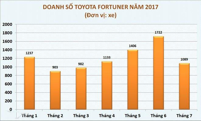 Doanh số bán xe Toyota Fortuner tính đến tháng 7/2017 .
