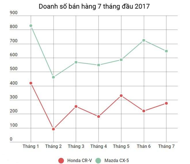 Doanh số bán xe Mazda CX-5 2017 và Honda CR-V 2017 trong 7 tháng đầu năm 2017