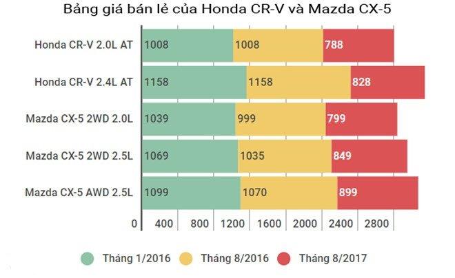 So sánh Mazda CX-5 2017 và Honda CR-V 2017 về giá bán tại Việt Nam/