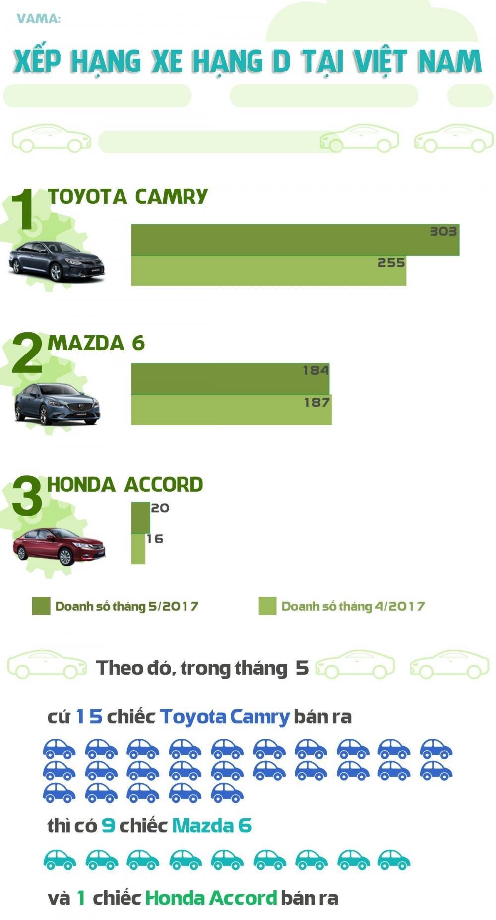 Doanh số bán hàng của ô tô hạng D tại Việt Nam tháng 4 và 5/2017 a2