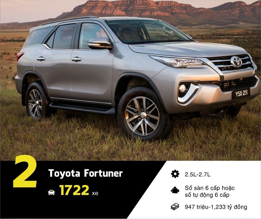Doanh số bán hàng của Toyota Fortuner tháng 6/2017 a3