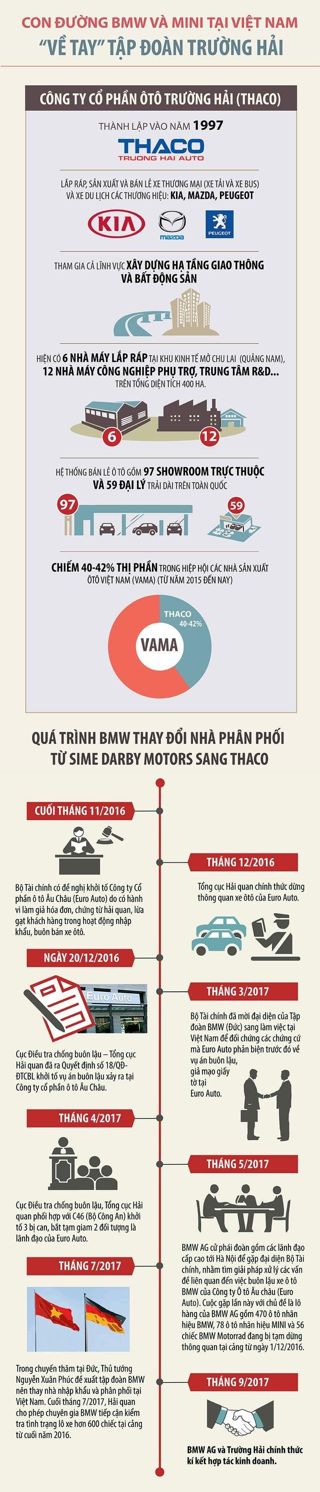 """Thị trường Việt: BMW - MINI và """"cuộc hành hương"""" về dưới trướng Thaco Trường Hải."""