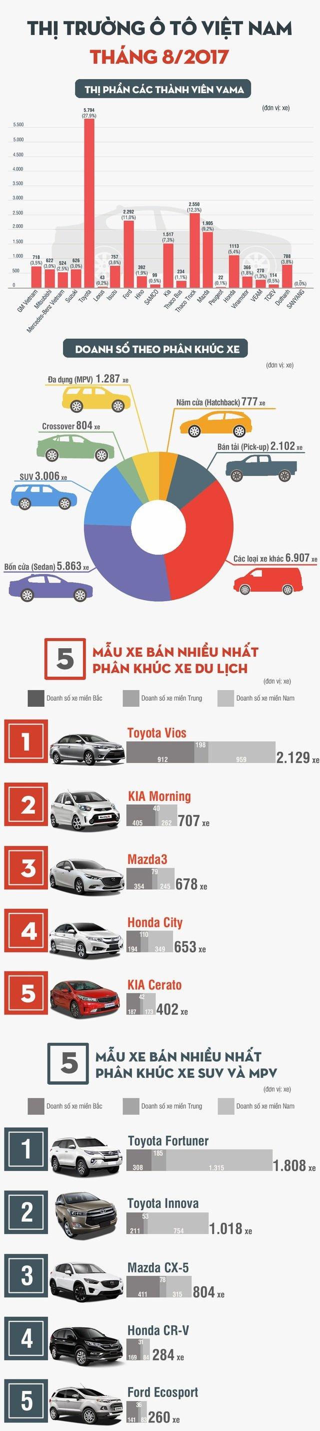 Toàn cảnh thị trường ô tô Việt trong tháng Ngâu.