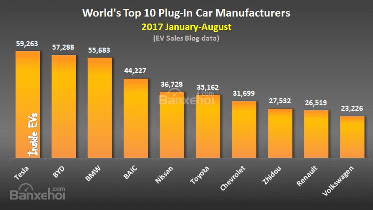 8 tháng đầu năm 2017: Toyota Prius Prime thống trị phân khúc xe PHEV 1