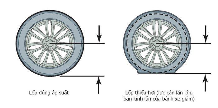 Áp suất lốp quá căng khiến diện tích bánh xe tiêp xúc với mặt đường không hiệu quả