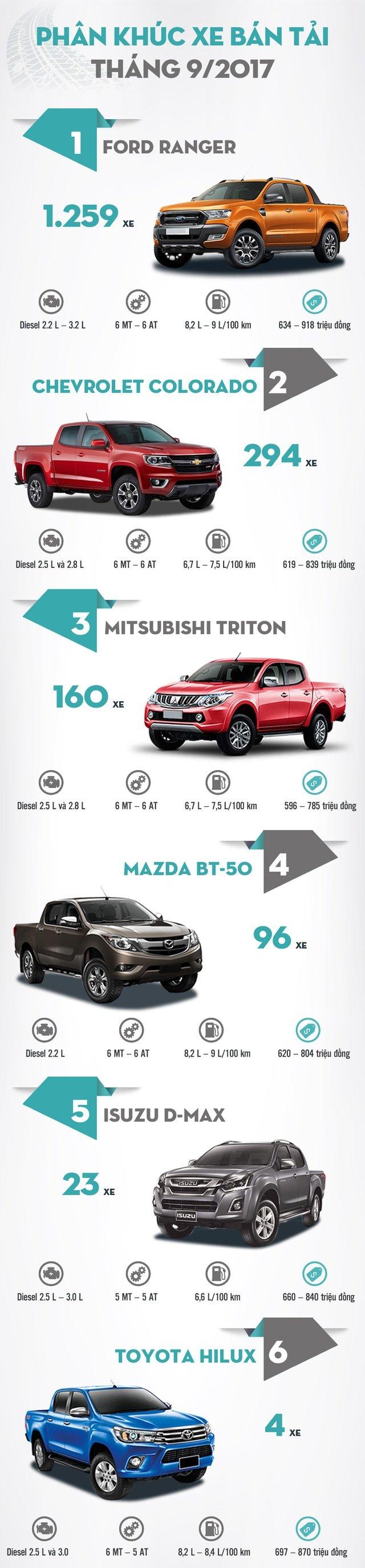 Xếp hạng doanh số xe bán tải tháng 9/2017: Toyota Hilux chỉ bán được 4 xe.