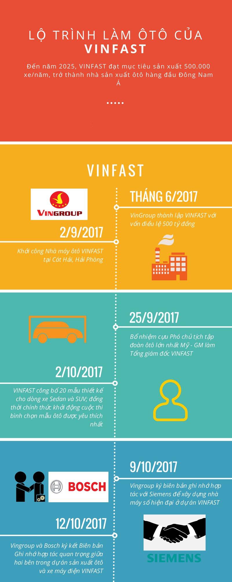 Theo dòng sự kiện của Vinfast: Những bước đi đầu tiên để tạo nên chiếc ô tô Việt.