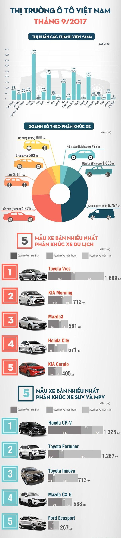Người Việt mua xe ô tô cầm chừng trong tháng 9/2017  a5